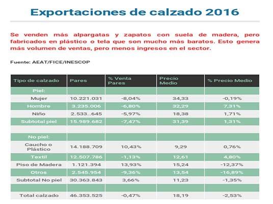 exportaciones_calzado