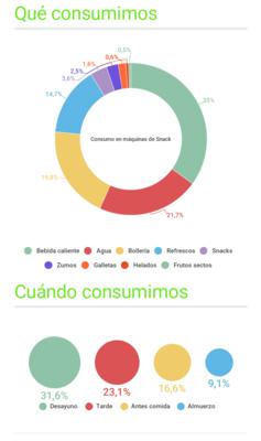 consumo_snacks