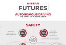Nissan informe Conducción Autónoma