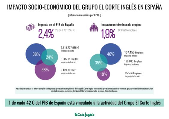 Infografía estimación de impacto socio-económico - Grupo El Corte Inglés