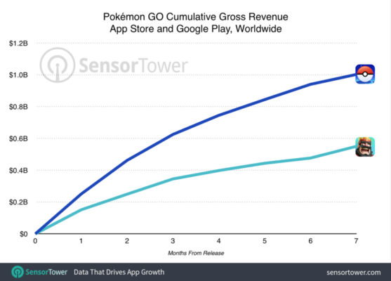 pokemon-go-one-billion-revenue