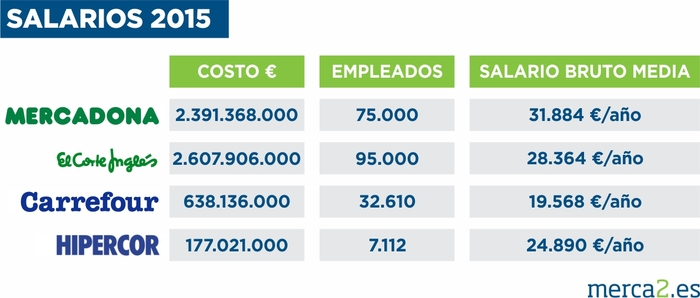 Comparativa salarios El Corte Inglés Carrefour Mercadona Hipercor