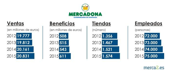 Mercadona, ventas, beneficios, tiendas y empleados 2012-2015