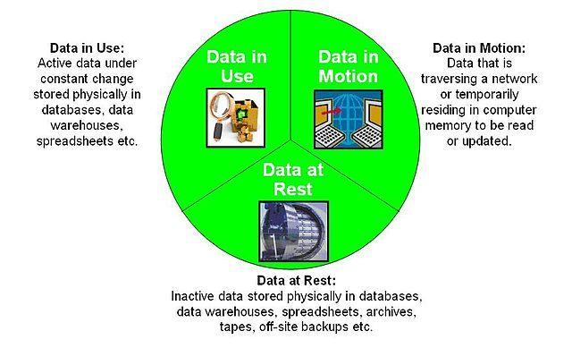 """""""Protección de datos tres estados"""""""
