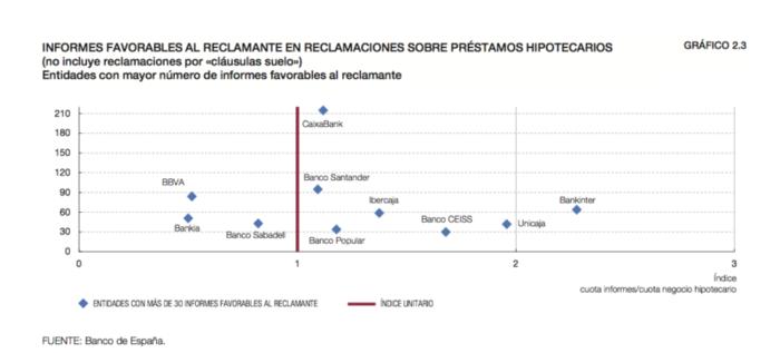 Ibercaja unicaja y las cajas rurales las entidades que for Comprobar clausula suelo