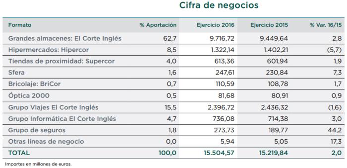 Cifra de negocio de El Corte Inglés desglosada por divisiones