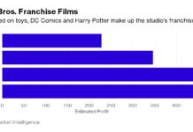 Las secuelas se enfrentan al cansancio en el mejor año cinematográfico para Warner Bross