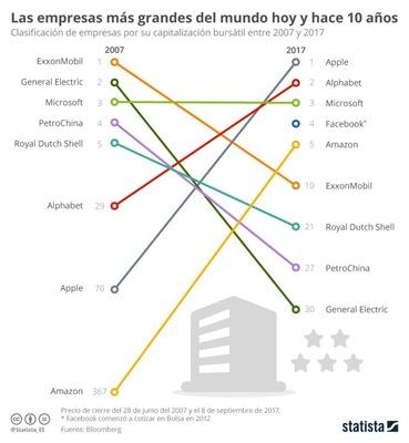 Mayores empresas del mundo 2007-2017