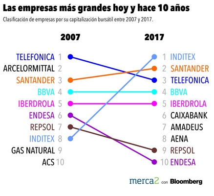 Mayores empresas españolas 2007-2017