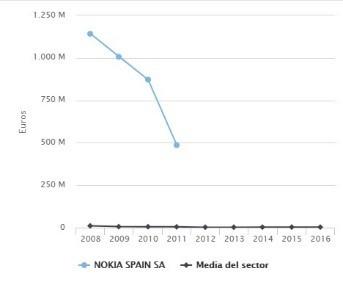 Nokia SPain SA evolucion ventas