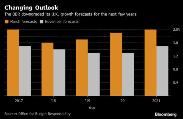 Previsiones Reino Unido