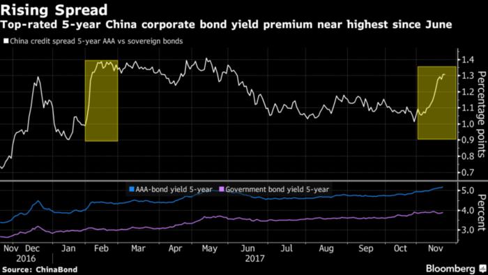 bonos chinos