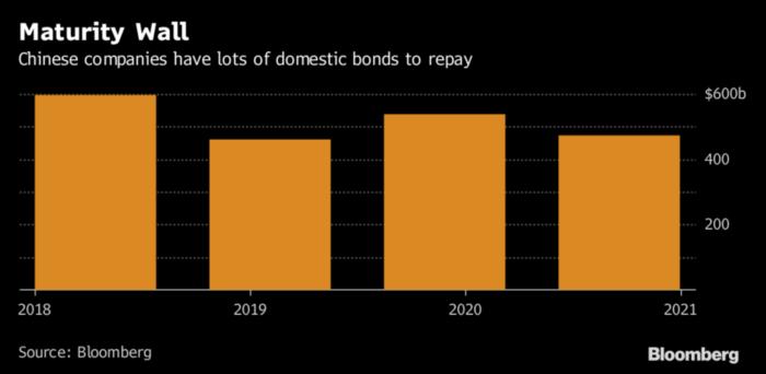 China bonos