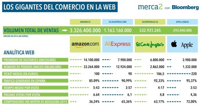 El Corte Inglés Amazon Carrefour