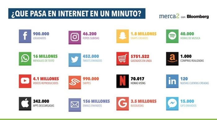 1 minuto internet