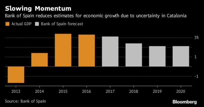 crecimiento económico españa
