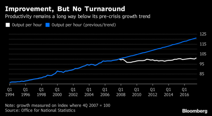 productividad Reino Unido