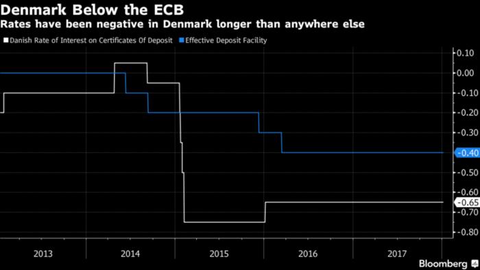 tasas de interés negativas Dinamarca