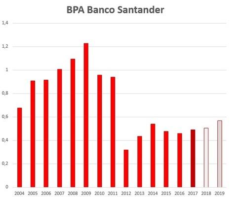 BPA Banco Santander