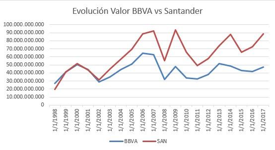 BBVA Santander