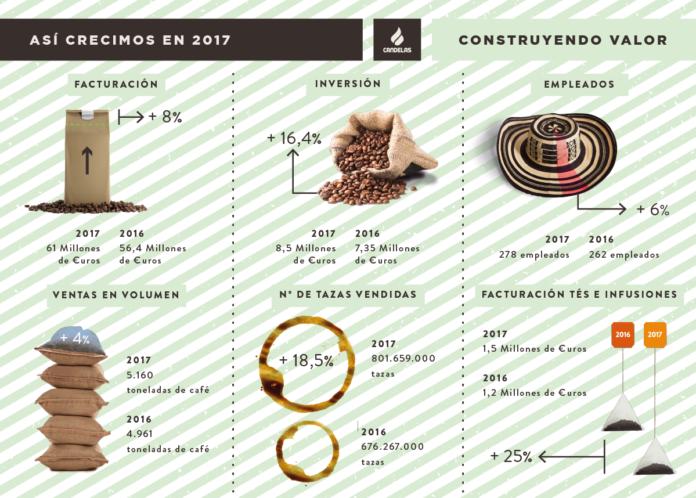 Foto de Crecimiento Cafés Candelas 2017