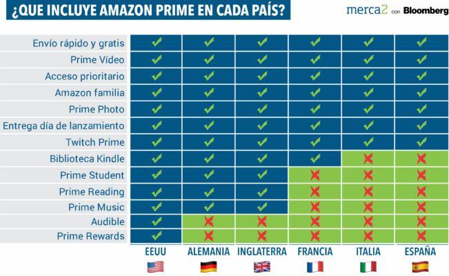 Amazon El Corte Inglés