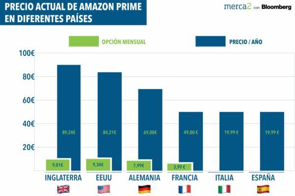 Precio Amazon Prime