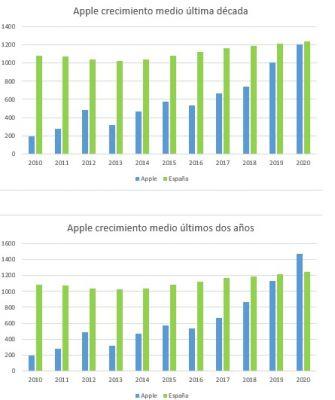 Evolución Apple versus evolución España