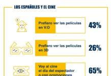 Fiesta del Cine: los españoles quieren que ir al cine cueste menos