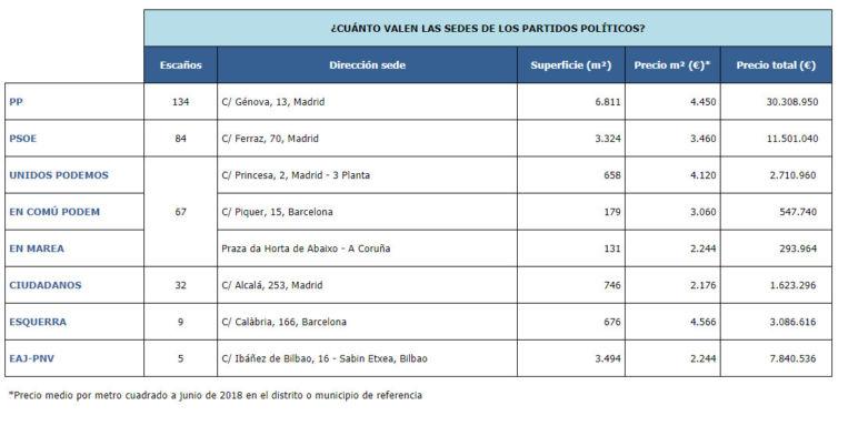 Génova vs Ferraz: la casa del PP triplica el valor de la del PSOE.