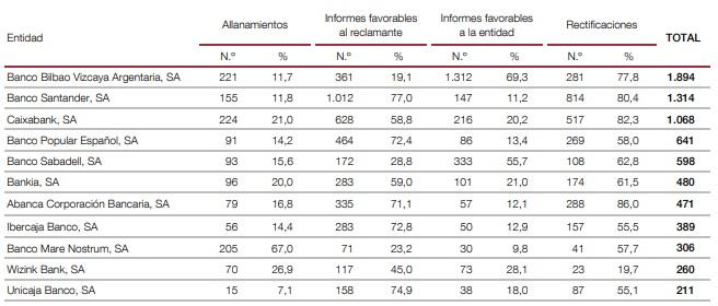 Reclamaciones Banco España resueltas