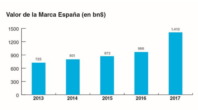 Valor de la Marca España
