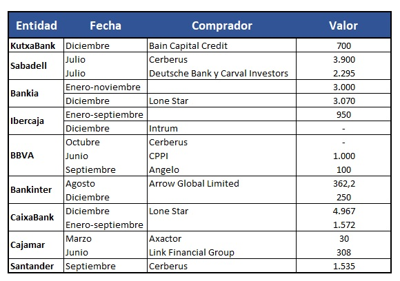 Tabla ladrillo bancos 2018