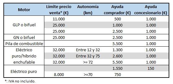 Ayudas Plan MUS coche eléctrico Madrid