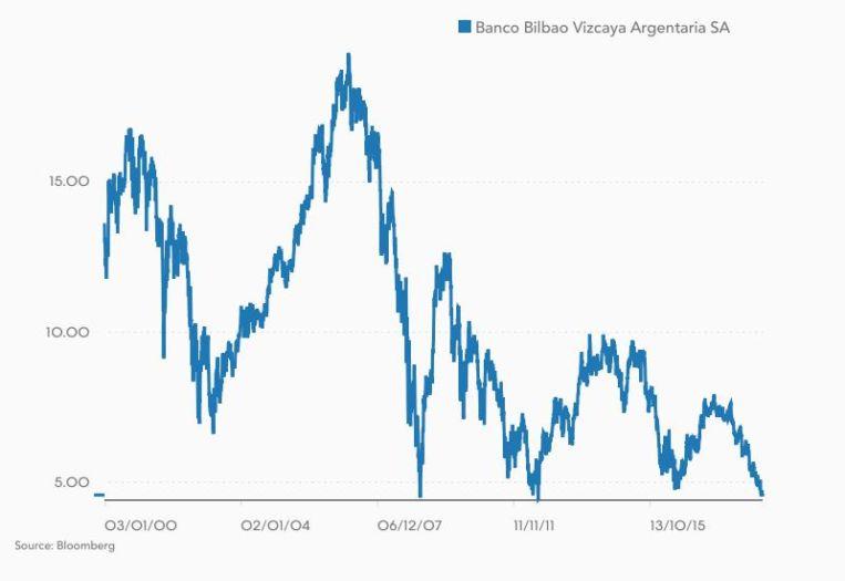 BBVA-2000-2017-Francisco-Gonzalez