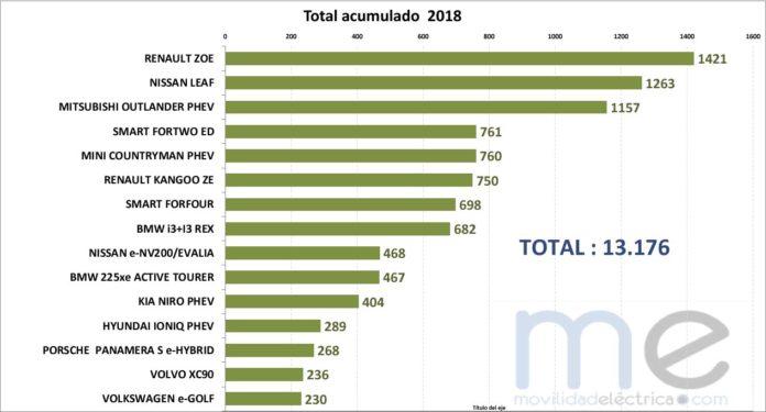 ventas eléctricos 2018