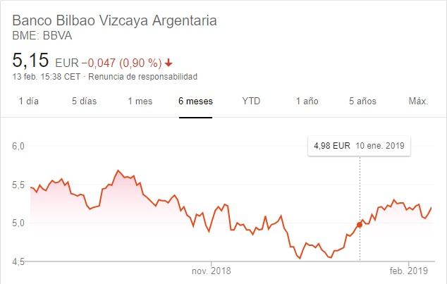 BBVA Cotización Villarejo