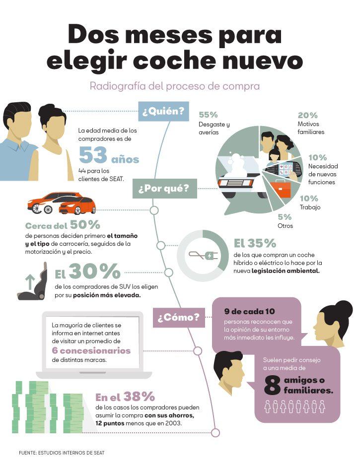 Coche nuevo SEAT infografia