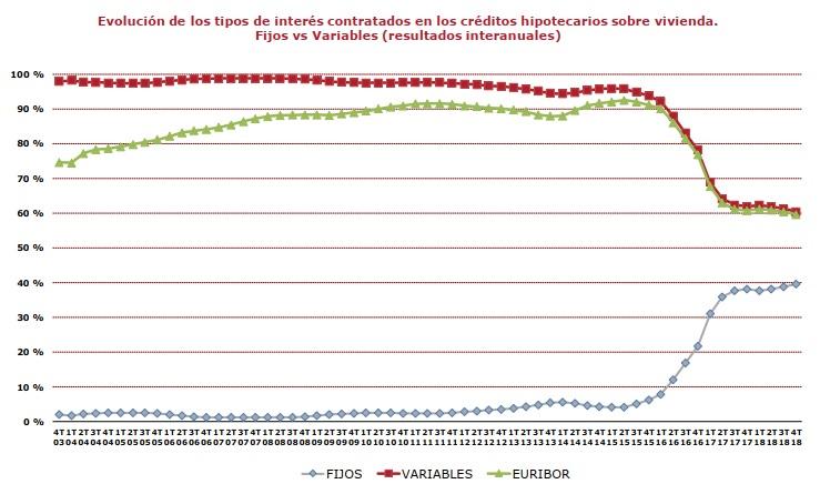 Evolución hipotecas por tipos
