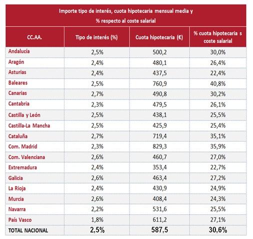 Hipotecas coste salarial