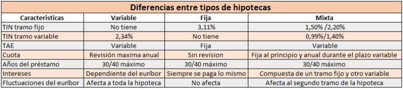 Hipotecas mixtas