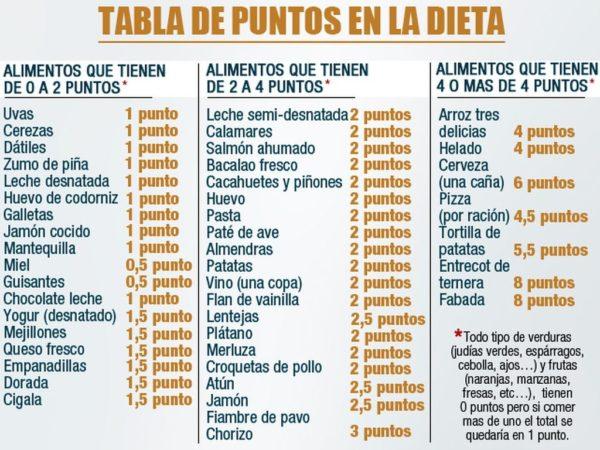 Dieta por puntos opiniones