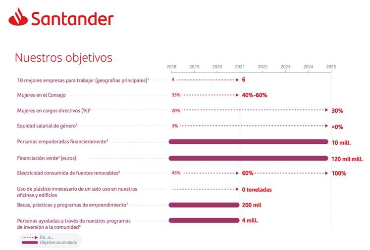 Banco Santander objetivos
