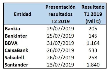 calendario presentación resultados bancos Ibex 35