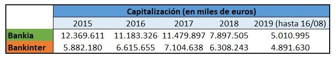 Bankia Bankinter capitalización
