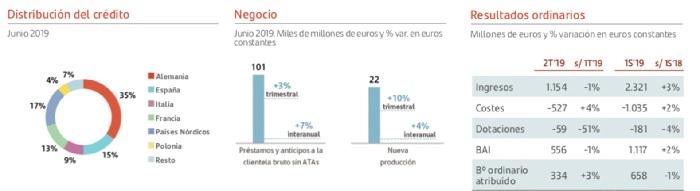 Gráfico Banco Santander