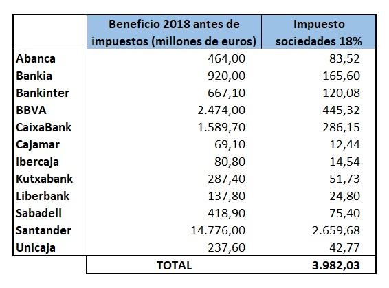 banco impuesto sociedades