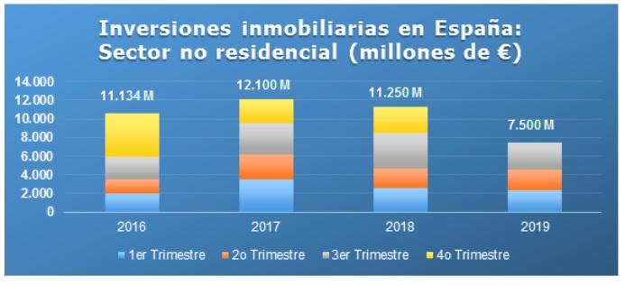Inversión inmobiliaria no residencial