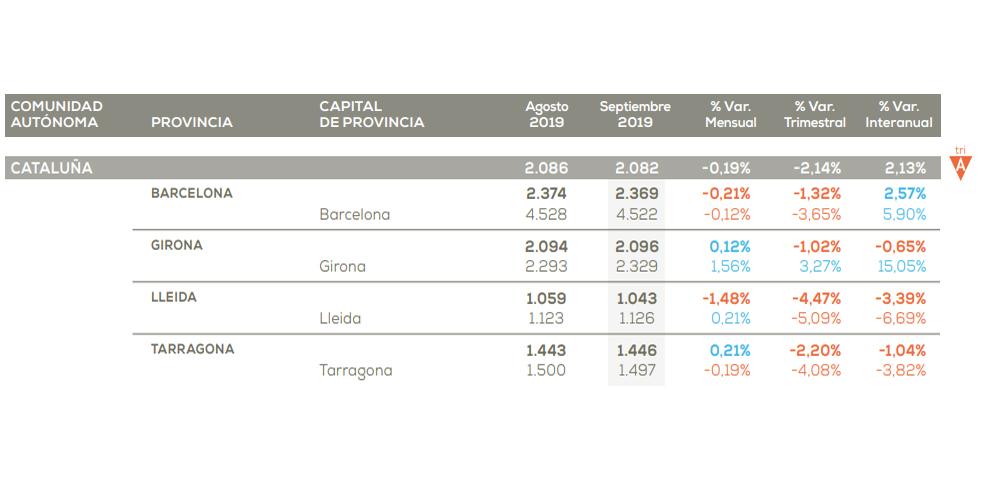 Cataluña precio vivienda