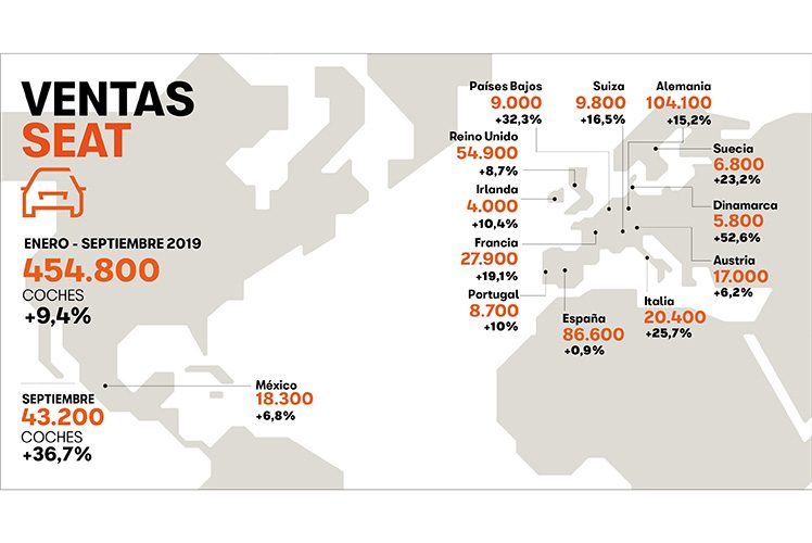Seat ventas mundiales